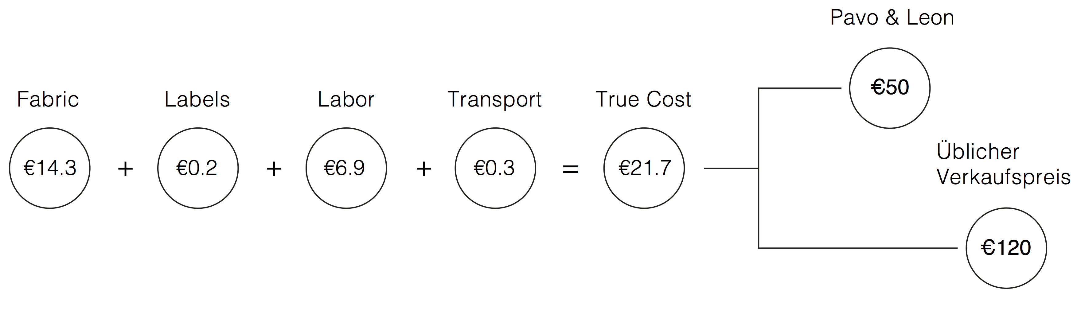Was kostet meine Kleidung-Produktionskosten Sweatshirt Pavo & Leon